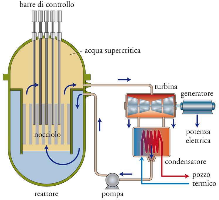 campanardi-fissione-nucleare-reattore